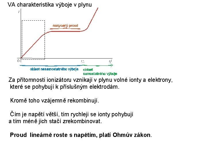 VA charakteristika výboje v plynu Za přítomnosti ionizátoru vznikají v plynu volné ionty a