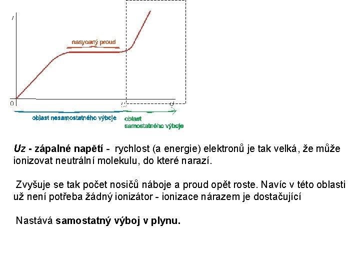 Uz - zápalné napětí - rychlost (a energie) elektronů je tak velká, že může