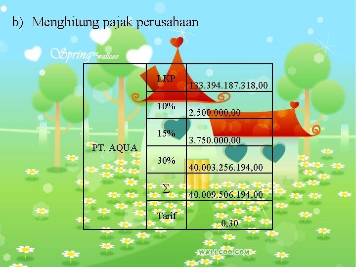 b) Menghitung pajak perusahaan LKP 10% 15% PT. AQUA 30% ∑ Tarif 133. 394.