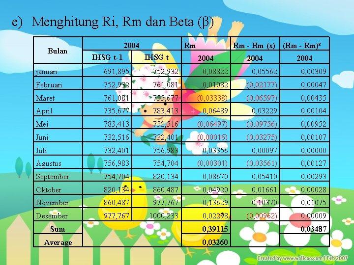 e) Menghitung Ri, Rm dan Beta (β) Bulan 2004 IHSG t-1 Rm IHSG t