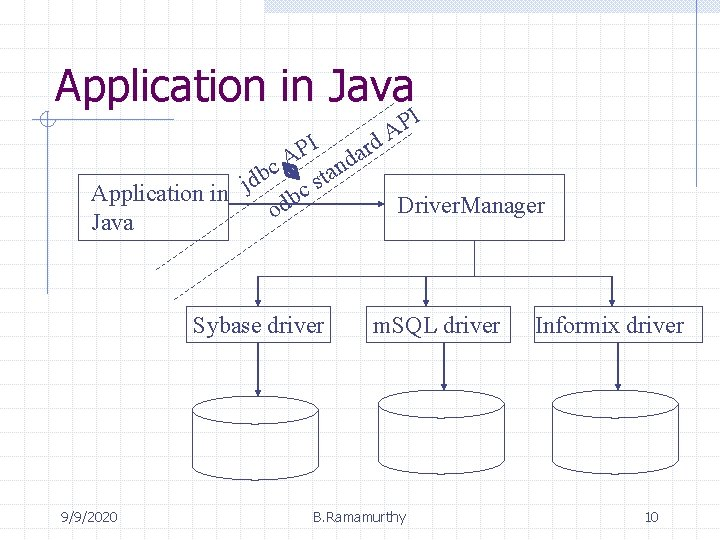 Application in Java I P A I d r P a A d n