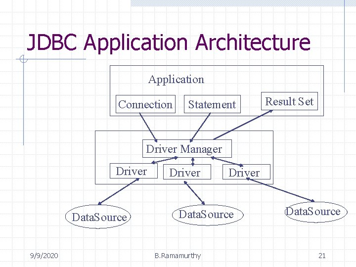 JDBC Application Architecture Application Connection Statement Result Set Driver Manager Driver Data. Source 9/9/2020