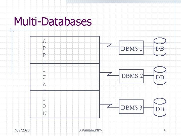 Multi-Databases A P P L I C A T I O N 9/9/2020 B.