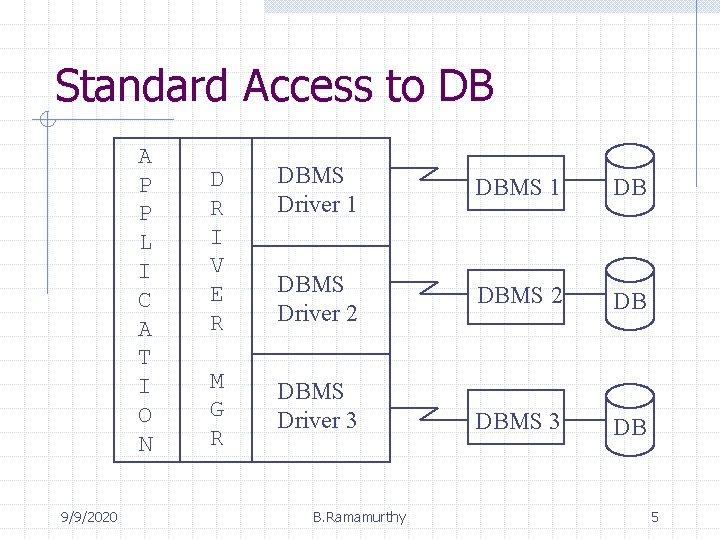 Standard Access to DB A P P L I C A T I O