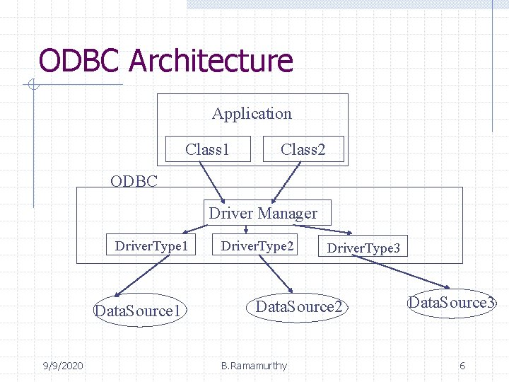 ODBC Architecture Application Class 1 Class 2 ODBC Driver Manager Driver. Type 1 Data.