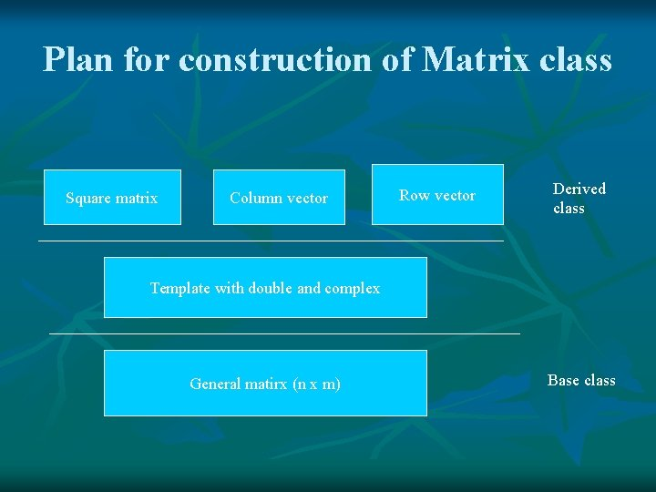 Plan for construction of Matrix class Square matrix Column vector Row vector Derived class
