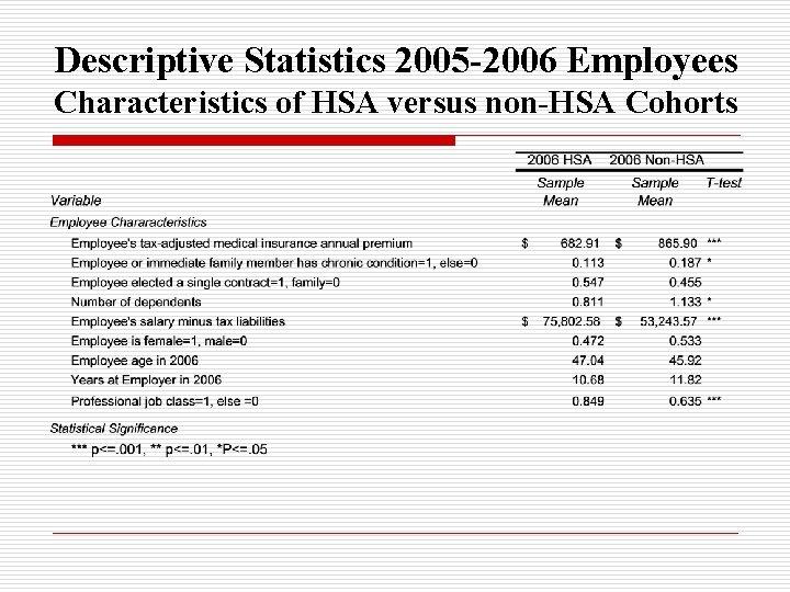 Descriptive Statistics 2005 -2006 Employees Characteristics of HSA versus non-HSA Cohorts