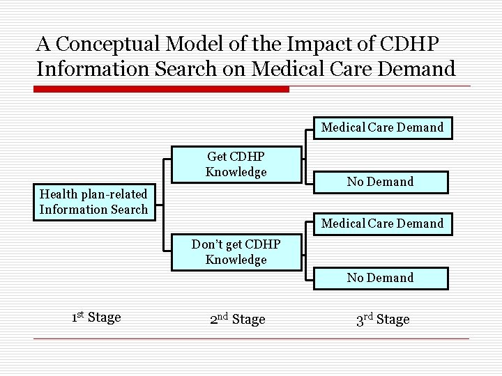 A Conceptual Model of the Impact of CDHP Information Search on Medical Care Demand