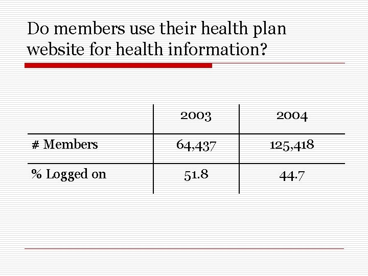 Do members use their health plan website for health information? 2003 2004 # Members