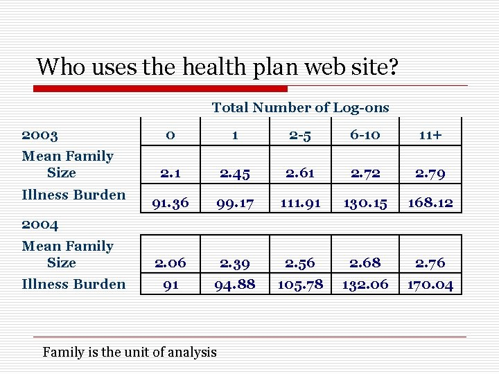Who uses the health plan web site? Total Number of Log-ons 2003 Mean Family