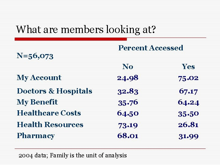 What are members looking at? N=56, 073 Percent Accessed My Account No 24. 98