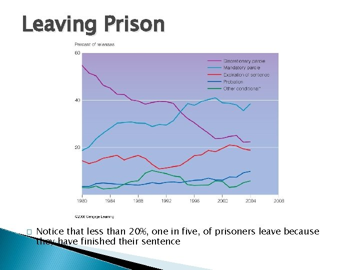 Leaving Prison � Notice that less than 20%, one in five, of prisoners leave