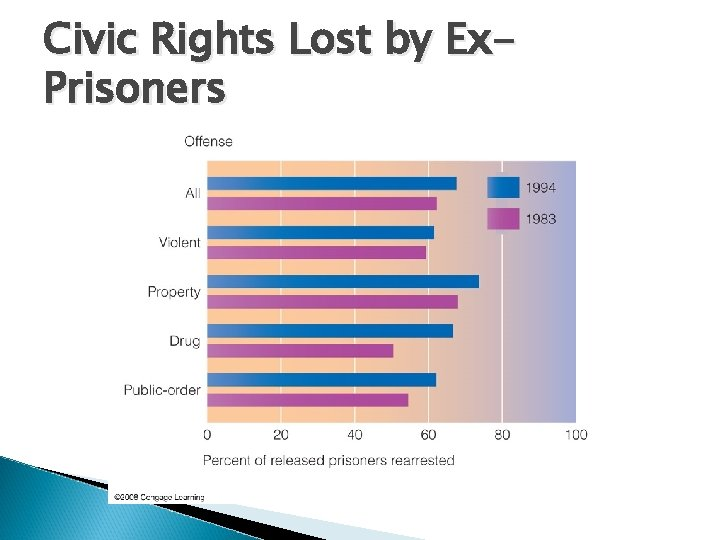 Civic Rights Lost by Ex. Prisoners
