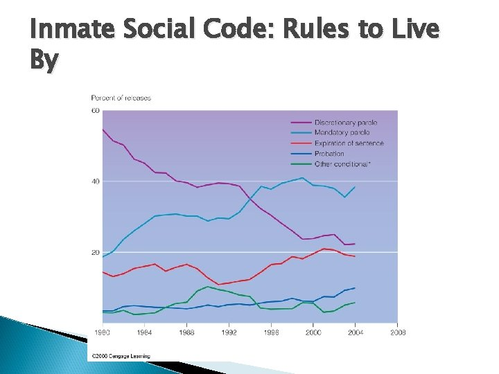 Inmate Social Code: Rules to Live By