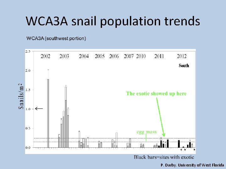 WCA 3 A snail population trends P. Darby. University of West Florida