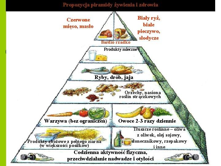 Propozycja piramidy żywienia i zdrowia Biały ryż, białe pieczywo, słodycze Czerwone mięso, masło Bardzo