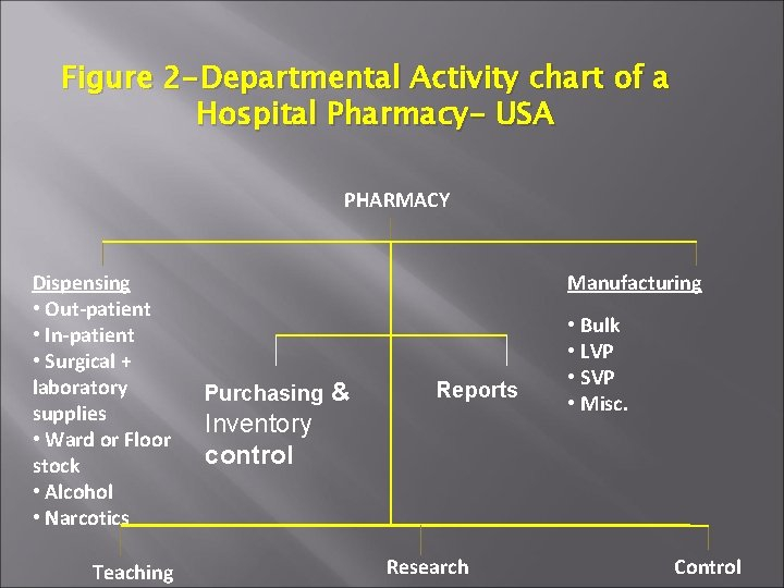 Figure 2 -Departmental Activity chart of a Hospital Pharmacy- USA PHARMACY Dispensing • Out-patient
