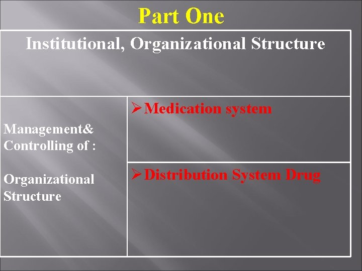 Part One Institutional, Organizational Structure Medication system Management& Controlling of : Organizational Structure Distribution