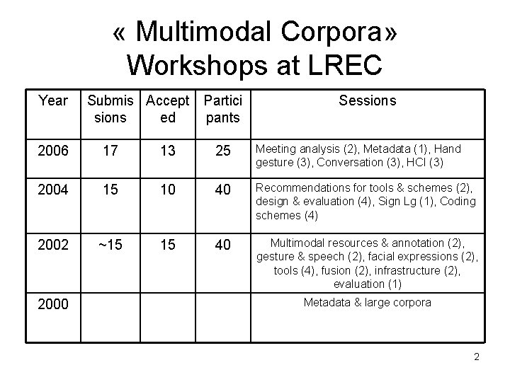 « Multimodal Corpora» Workshops at LREC Year Submis Accept Partici sions ed pants