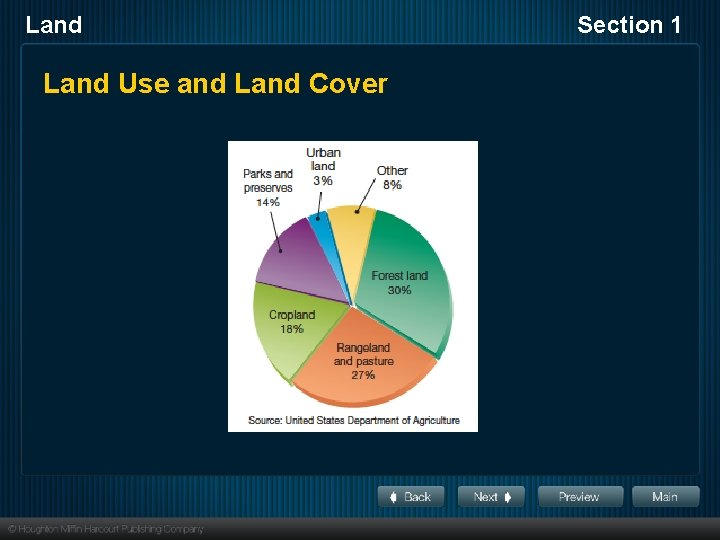 Land Use and Land Cover Section 1