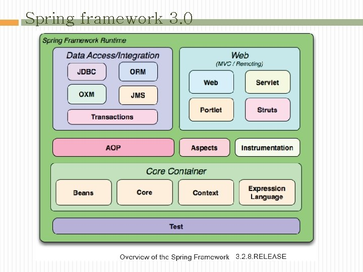 Spring framework 3. 0