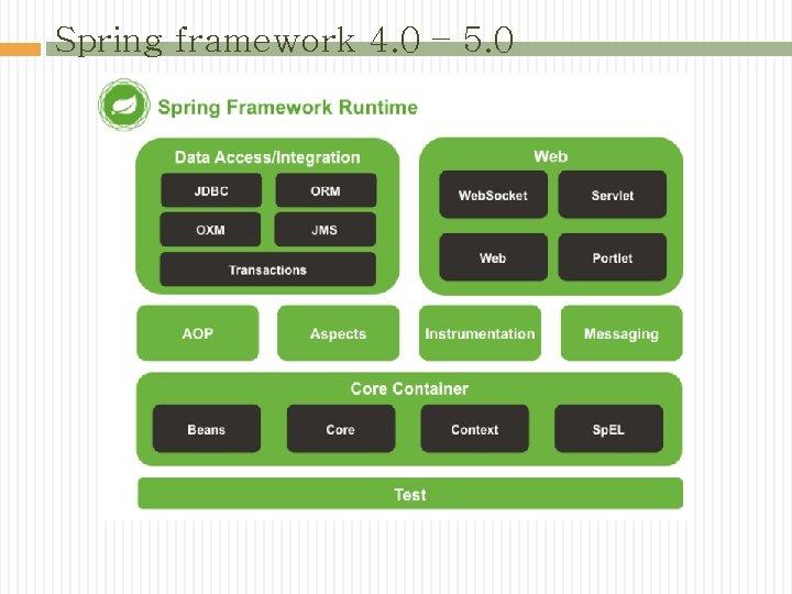 Spring framework 4. 0 – 5. 0