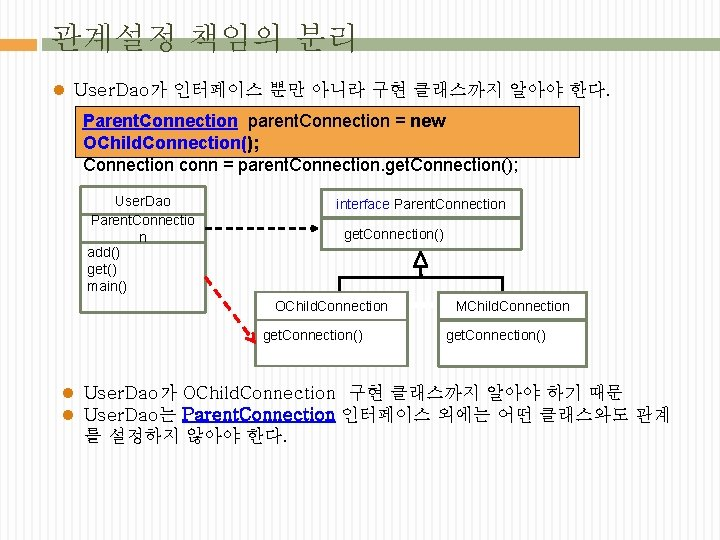 관계설정 책임의 분리 l User. Dao가 인터페이스 뿐만 아니라 구현 클래스까지 알아야 한다. Parent.