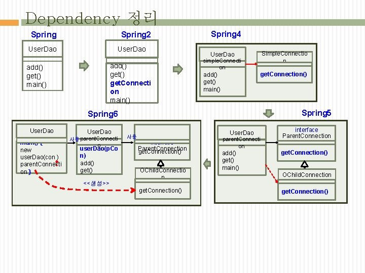 Dependency 정리 Spring 2 Spring User. Dao add() get. Connecti on main() add() get()