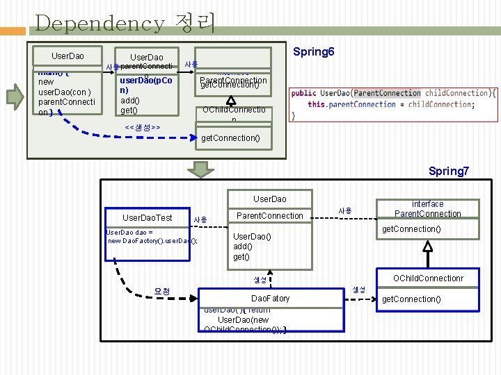 Dependency 정리 User. Dao main() { new user. Dao(con ) parent. Connecti on }