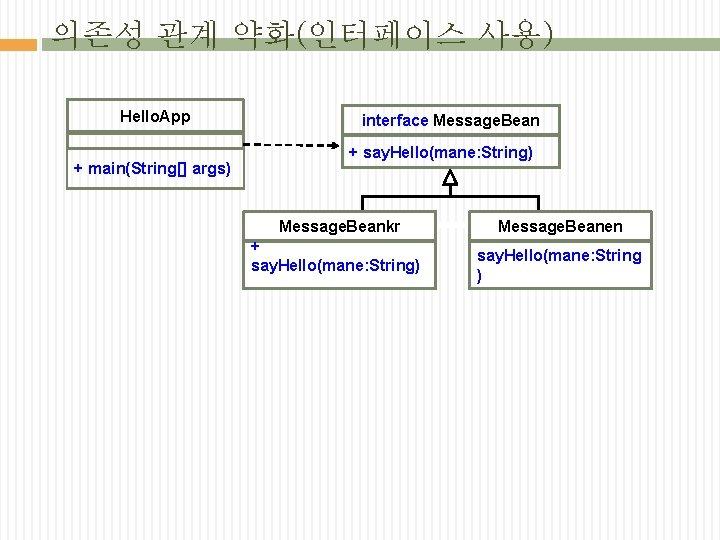 의존성 관계 약화(인터페이스 사용) Hello. App + main(String[] args) interface Message. Bean + say.