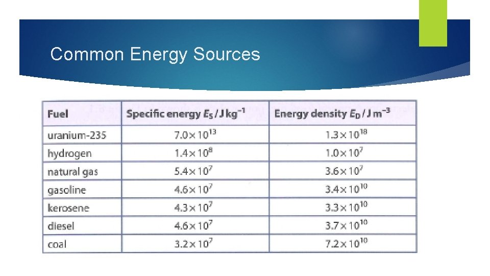 Common Energy Sources