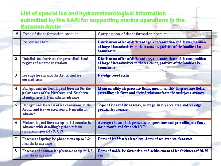 List of special ice and hydrometeorological information submitted by the AARI for supporting marine