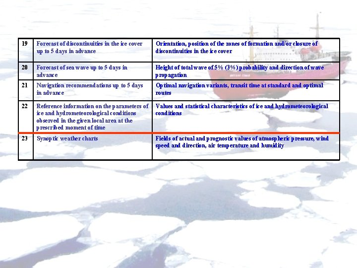 19 Forecast of discontinuities in the ice cover up to 5 days in advance