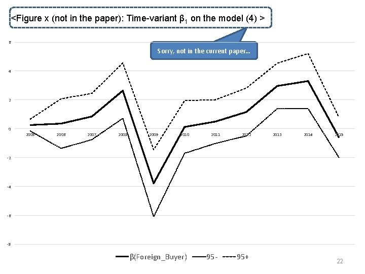 <Figure x (not in the paper): Time-variant β 1 on the model (4) >