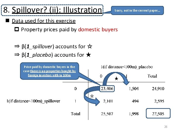 8. Spillover? (ii): Illustration Sorry, not in the current paper… n Data used for