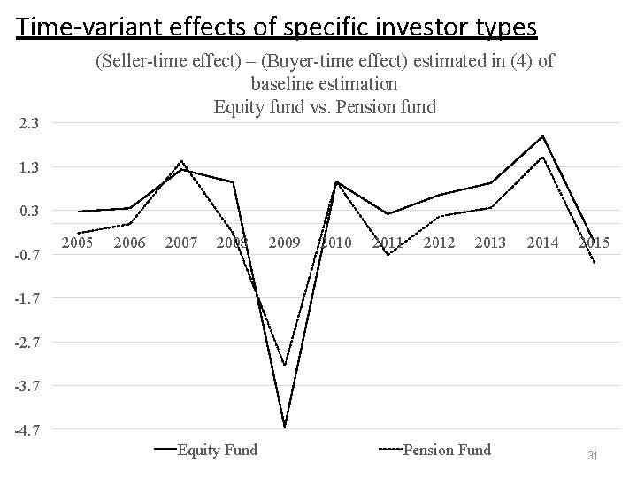 Time-variant effects of specific investor types (Seller-time effect) – (Buyer-time effect) estimated in (4)