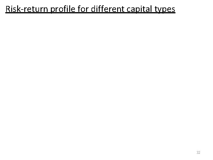 Risk-return profile for different capital types 32