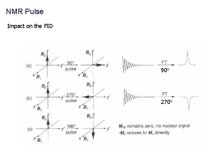 NMR Pulse Impact on the FID 90 o 270 o