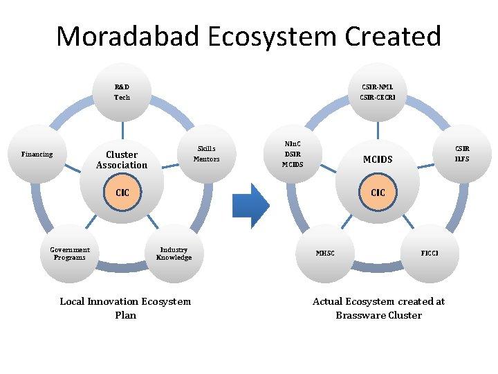 Moradabad Ecosystem Created R&D CSIR-NML Tech CSIR-CECRI Skills Cluster Association Financing Mentors NIn. C