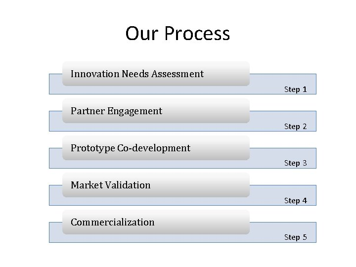 Our Process Innovation Needs Assessment Step 1 Partner Engagement Step 2 Prototype Co-development Step