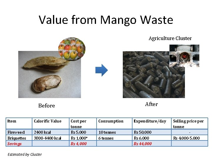 Value from Mango Waste Agriculture Cluster After Before Item Calorific Value Firewood Briquettes Savings