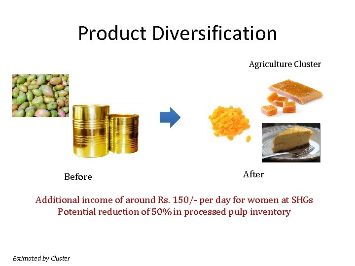 Product Diversification Agriculture Cluster Before After Additional income of around Rs. 150/- per day