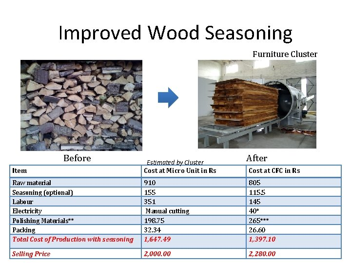 Improved Wood Seasoning Furniture Cluster Before After Item Estimated by Cluster Cost at Micro