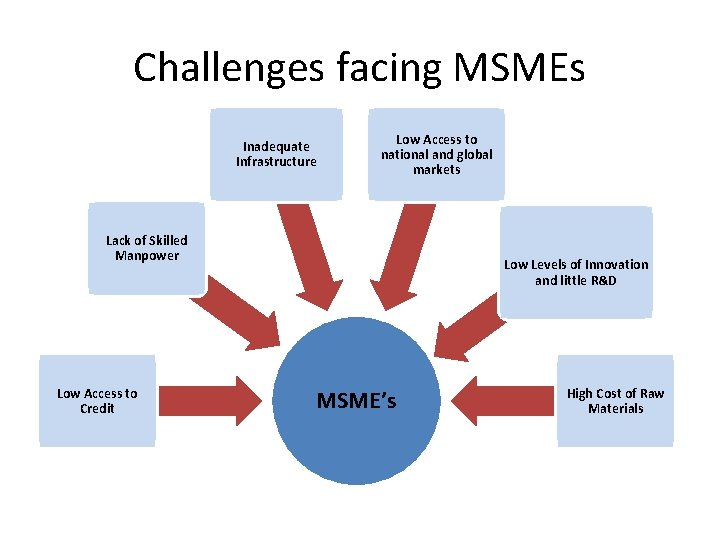 Challenges facing MSMEs Inadequate Infrastructure Low Access to national and global markets Lack of