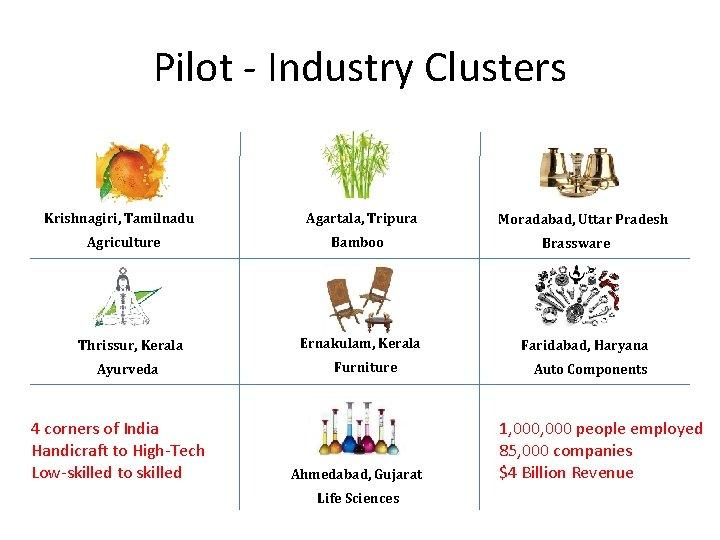 Pilot - Industry Clusters Krishnagiri, Tamilnadu Agriculture Thrissur, Kerala Ayurveda 4 corners of India