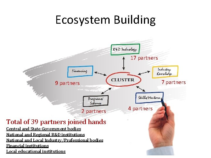Ecosystem Building 17 partners 9 partners 2 partners Total of 39 partners joined hands