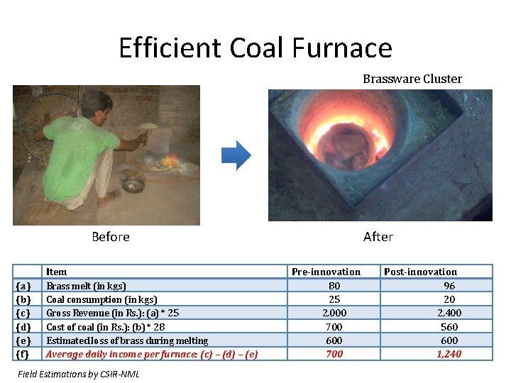Efficient Coal Furnace Brassware Cluster Before (a) (b) (c) (d) (e) (f) Item Brass