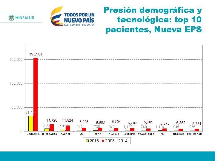 Presión demográfica y tecnológica: top 10 pacientes, Nueva EPS 153, 163 150, 000 100,