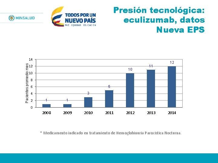 Presión tecnológica: eculizumab, datos Nueva EPS Pacientes promedio mes 14 12 10 10 11