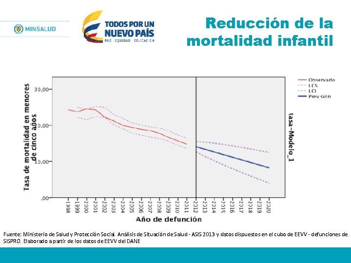 Reducción de la mortalidad infantil Fuente: Ministerio de Salud y Protección Social. Análisis de